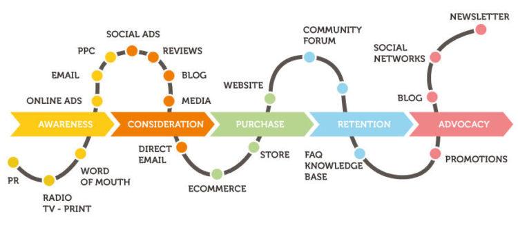 Resultado de imagen de customer journey ecommerce